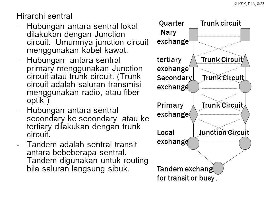 KLKSK, P1A, 8/23 Hirarchi sentral -Hubungan antara sentral lokal dilakukan dengan Junction circuit. Umumnya junction circuit menggunakan kabel kawat.