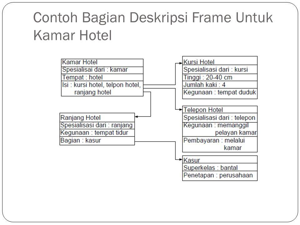 Penjelasan Deskripsi Frame untuk Kamar Hotel • Pada gambar di slide 10, dijelaskan bagian-bagian atau komponen dari kamar hotel yang digambarkan oleh jumlah frame individualnya.