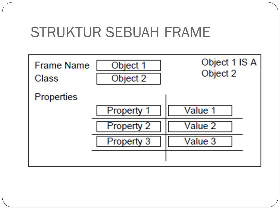 PENJELASAN STRUKTUR FRAME (1)  Frame tersebut memiliki field tambahan yang disebut CLASS yang dapat diisi dengan sebuah nilai.