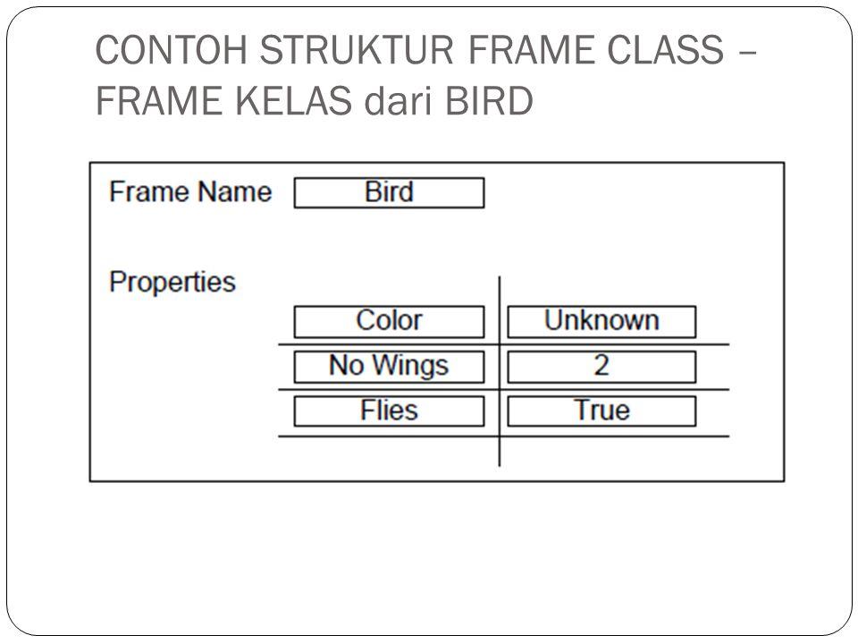 PENJELASAN CONTOH FRAME CLASS dari BIRD • Pada gambar di slide 19, terlihat bahwa properti berisi sifat- sifat umum dari objek BIRD.
