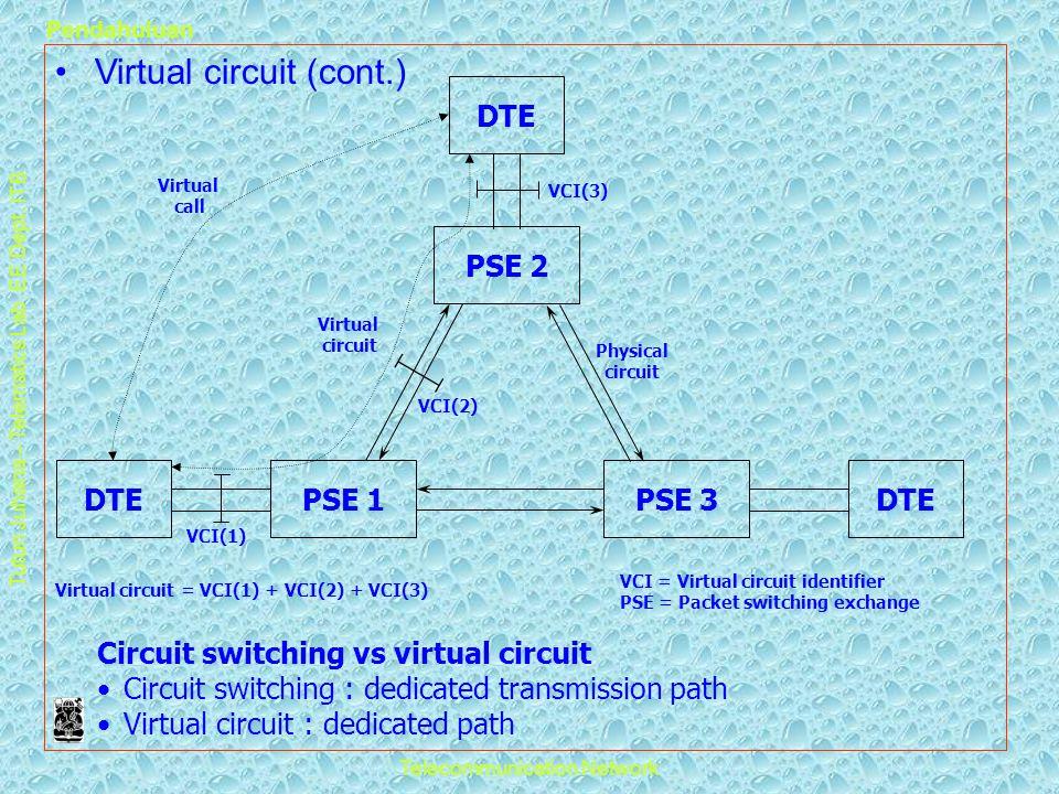 Tutun Juhana – Telematics Lab. EE Dept. ITB Pendahuluan Telecommunication Network •Virtual circuit (cont.) DTEPSE 1DTEPSE 3 PSE 2 DTE Virtual call Vir