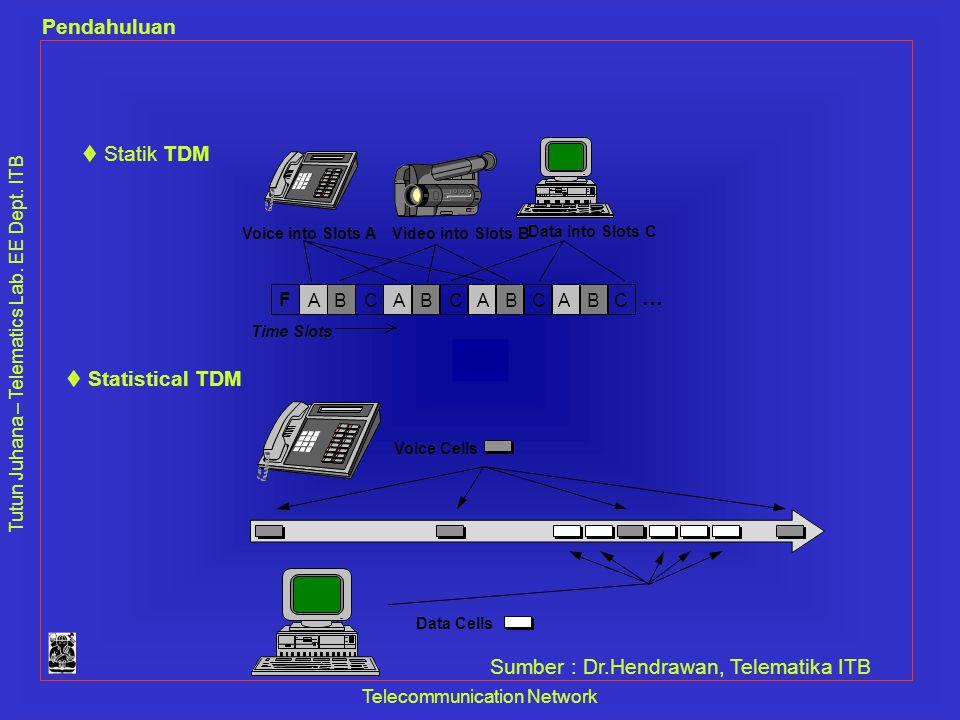 Tutun Juhana – Telematics Lab. EE Dept. ITB Pendahuluan Telecommunication Network F A A A A B B B B C C C C... Voice into Slots AVideo into Slots B Da