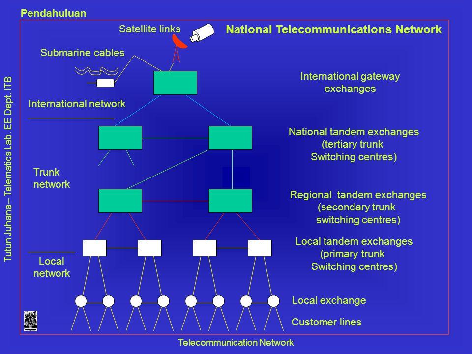 Tutun Juhana – Telematics Lab. EE Dept. ITB Pendahuluan Telecommunication Network Satellite links Submarine cables International network Local network