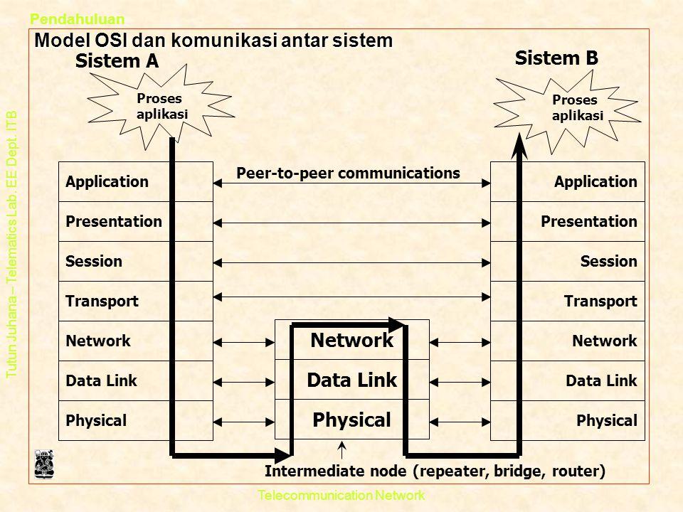 Tutun Juhana – Telematics Lab. EE Dept. ITB Pendahuluan Telecommunication Network Model OSI dan komunikasi antar sistem Physical Application Presentat