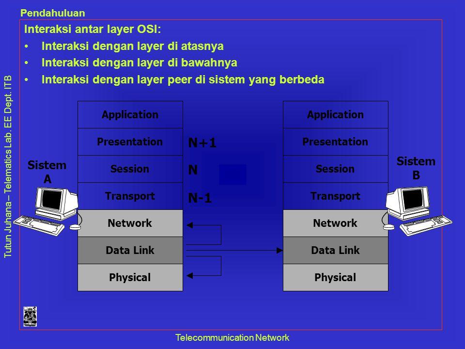 Tutun Juhana – Telematics Lab. EE Dept. ITB Pendahuluan Telecommunication Network Physical Application Presentation Session Transport Network Data Lin