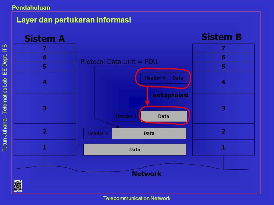 Tutun Juhana – Telematics Lab. EE Dept. ITB Pendahuluan Telecommunication Network Layer dan pertukaran informasi Sistem A Sistem B Header 4Data Header
