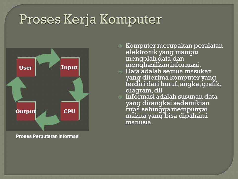 Input CPUOutput User KKomputer merupakan peralatan elektronik yang mampu mengolah data dan menghasilkan informasi.