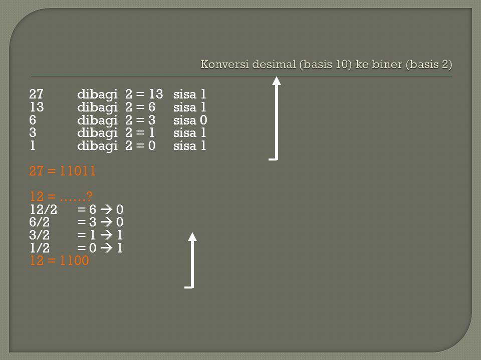 27 dibagi 2 = 13 sisa 1 13 dibagi 2 = 6 sisa 1 6 dibagi 2 = 3 sisa 0 3dibagi2 = 1 sisa 1 1dibagi2 = 0 sisa 1 27 = 11011 12 = …….