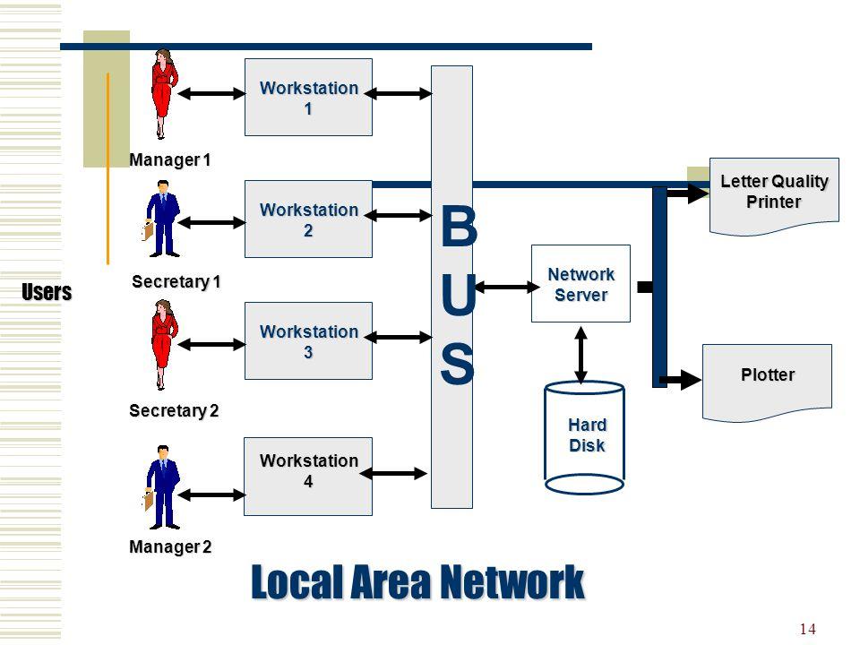 14 Users Manager 1 Secretary 1 Secretary 2 Workstation1 Workstation2 Workstation3 Workstation4 Manager 2 NetworkServer HardDisk Letter Quality Printer