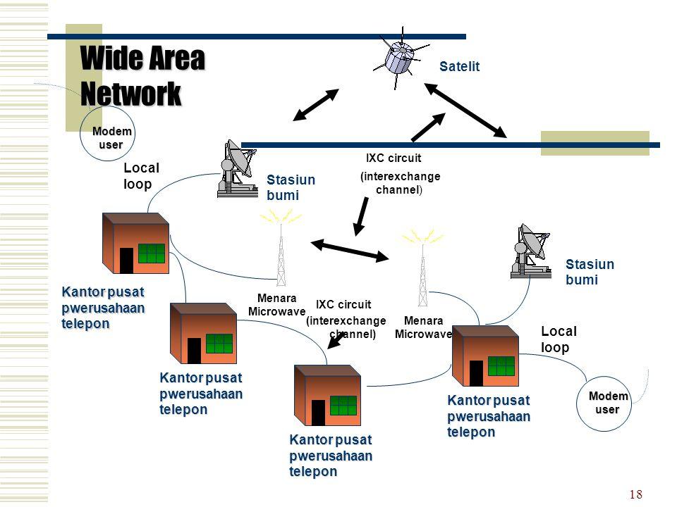 18 Satelit Stasiun bumi Kantor pusat pwerusahaan telepon Local loop Menara Microwave IXC circuit (interexchange channel) IXC circuit (interexchange ch