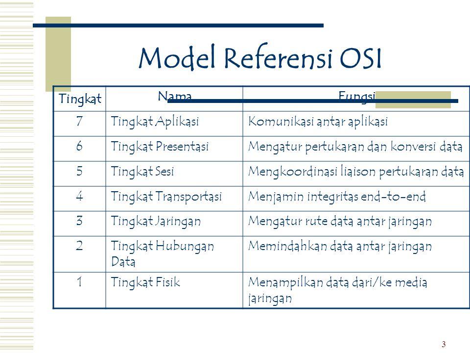 3 Model Referensi OSI Tingkat NamaFungsi 7Tingkat AplikasiKomunikasi antar aplikasi 6Tingkat PresentasiMengatur pertukaran dan konversi data 5Tingkat