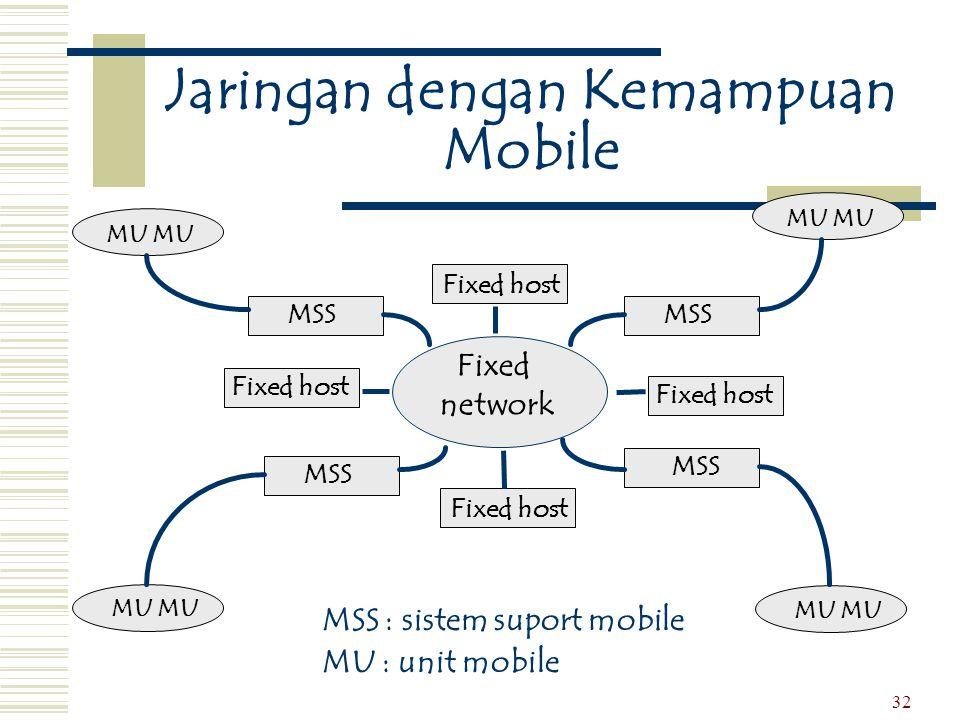 32 Jaringan dengan Kemampuan Mobile MU MSS Fixed host Fixed network MSS : sistem suport mobile MU : unit mobile