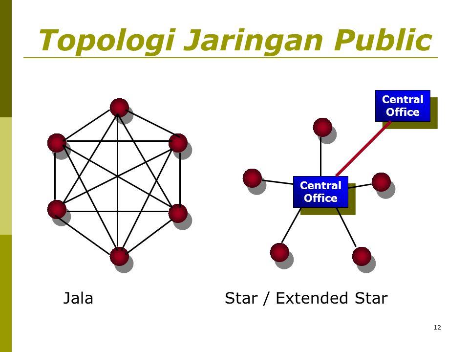 12 Topologi Jaringan Public Central Office Central Office Central Office Central Office JalaStar / Extended Star