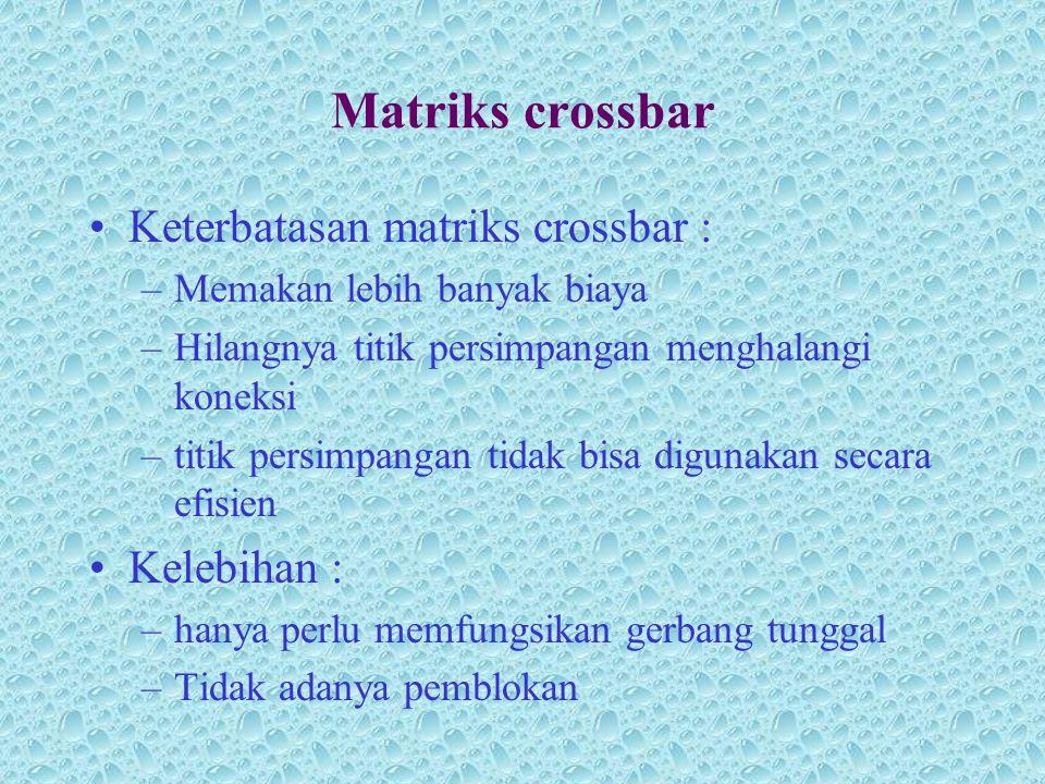 Matriks crossbar •Keterbatasan matriks crossbar : –Memakan lebih banyak biaya –Hilangnya titik persimpangan menghalangi koneksi –titik persimpangan ti