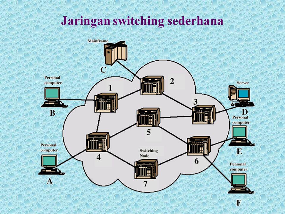 Elemen-elemen simpul circuit switch •Switch Digital –Untuk menyediakan jalur sinyal yang jelas –Jalur harus ada pada sepasang perangkat –Full duplex •Interface jaringan –Berfungsi untuk menguhubungkan perangkat digital