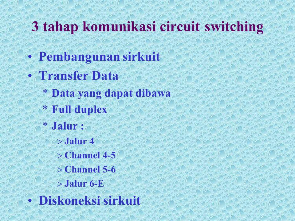3 tahap komunikasi circuit switching •Pembangunan sirkuit •Transfer Data *Data yang dapat dibawa *Full duplex *Jalur :  Jalur 4  Channel 4-5  Chann