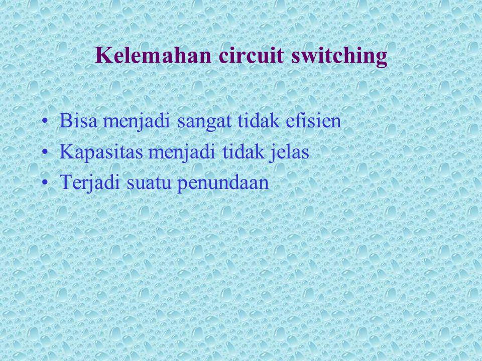 Kelemahan circuit switching •Bisa menjadi sangat tidak efisien •Kapasitas menjadi tidak jelas •Terjadi suatu penundaan