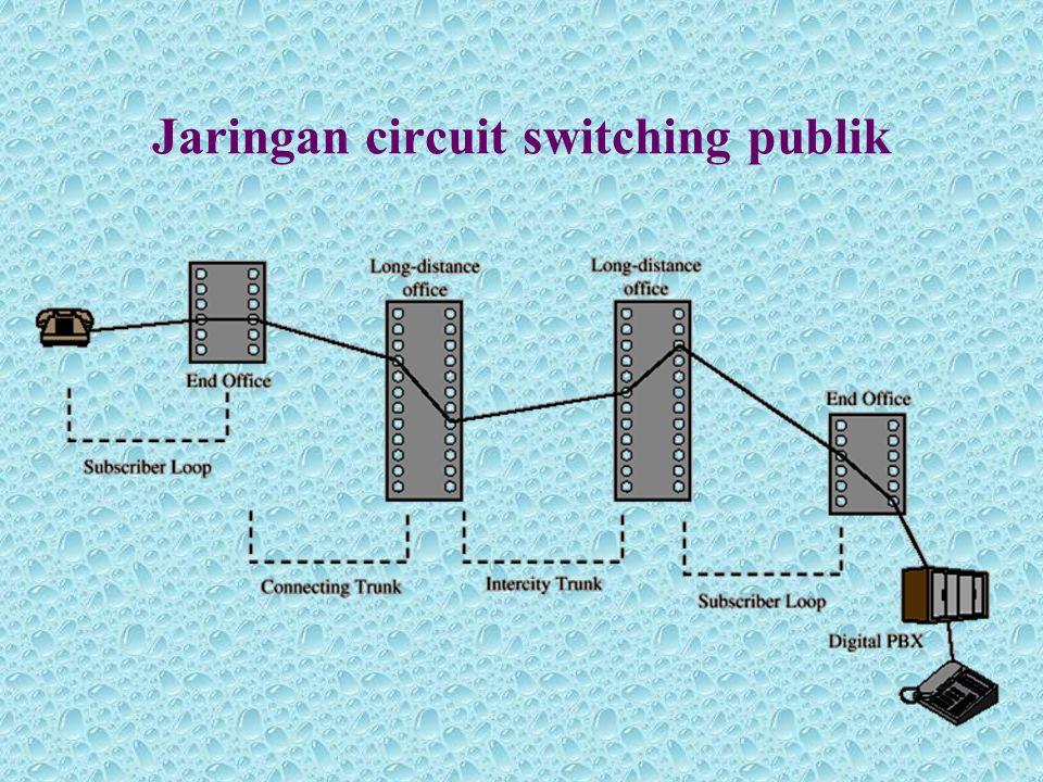 Switch tahap tiga •Kelebihan : –Jmlah titik persimpangan berkurang –Meningkatkan reliabilitas •Kekurangan : –memerlukan skema kontrol yang lebih kompleks –Kemungkinan adanya pemblokan –Cara mengatasi : meningkatkan jumlah atau ukuran switch-switch perantara