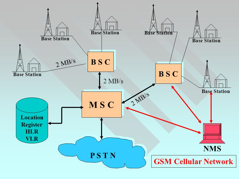 M S C P S T N NMS Base Station B S C 2 MB/s Location Register HLR VLR GSM Cellular Network