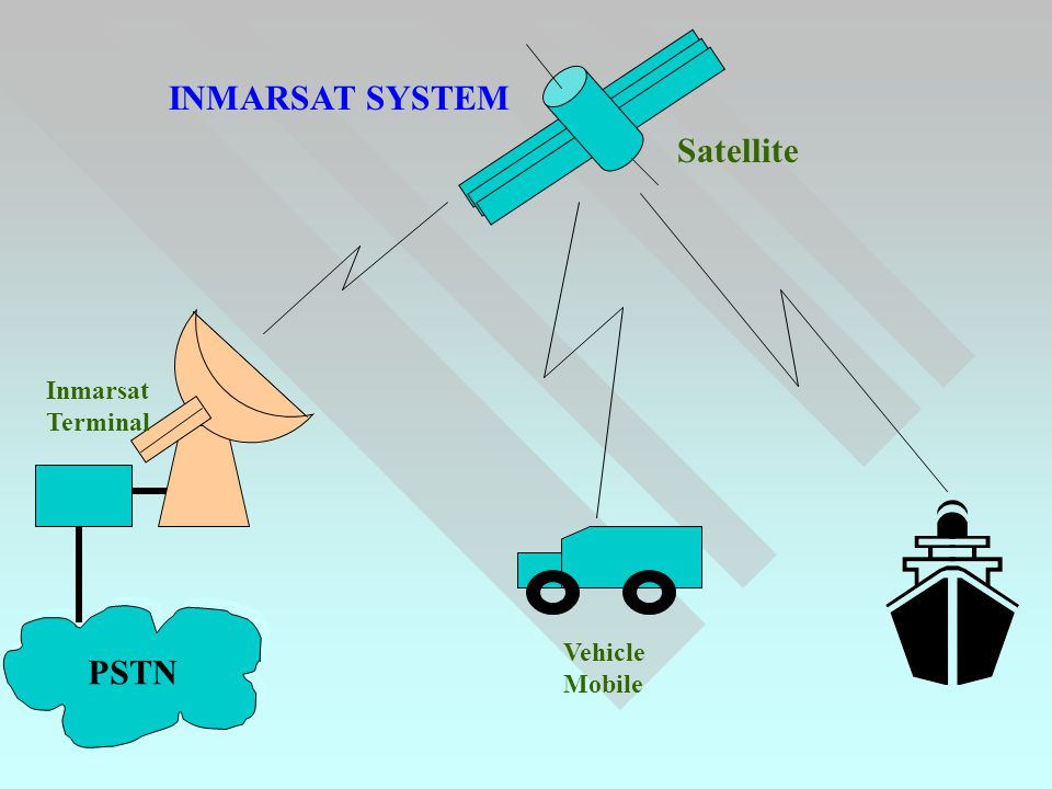 PSTN Satellite Inmarsat Terminal Vehicle Mobile INMARSAT SYSTEM