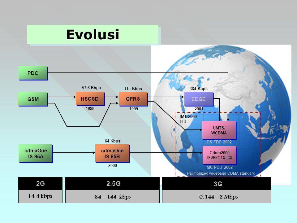 PDC GSM cdmaOne IS-95A HSCSDGPRS cdmaOne IS-95B 57.6 Kbps 115 Kbps 1998 1999 EDGE 384 Kbps 2001 IMT-2000 ITU UMTS/ WCDMA Cdma2000 IS-95C 1X, 3X DS FDD