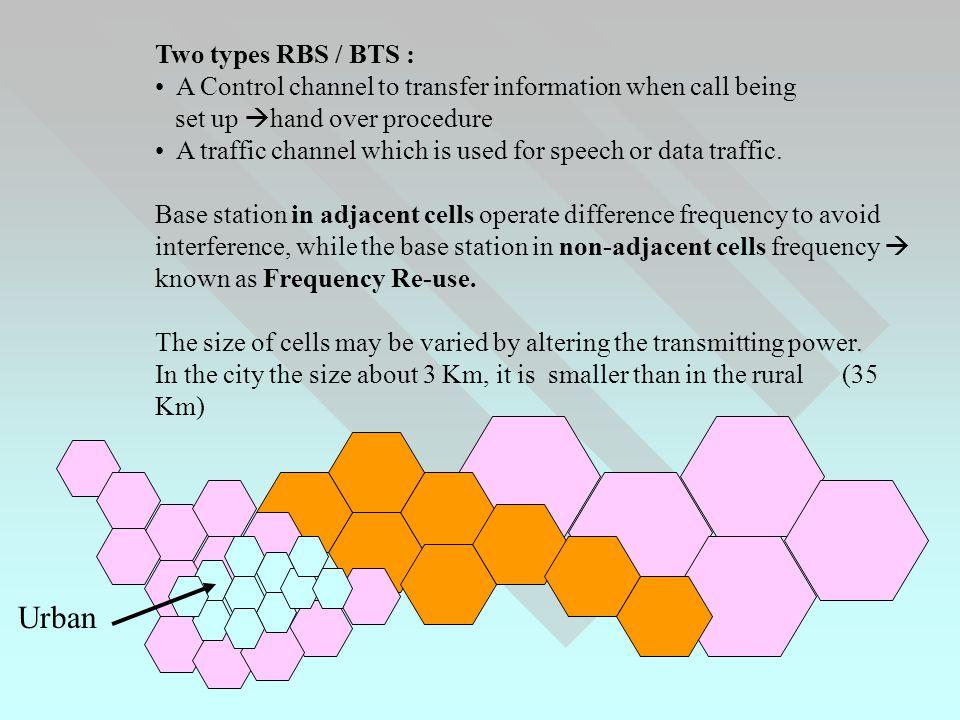 PSTN Satellite Inmarsat Terminal Vehicle Mobile INMARSAT SYSTEM