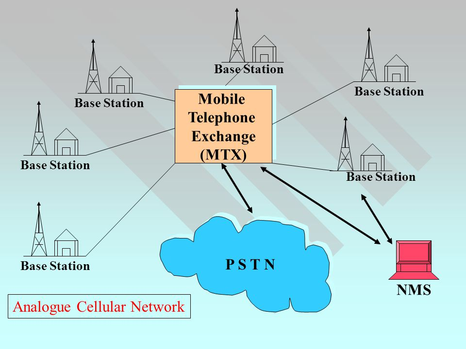 Mobile Telephone Exchange (MTX) Mobile Telephone Exchange (MTX) P S T N NMS Base Station Analogue Cellular Network