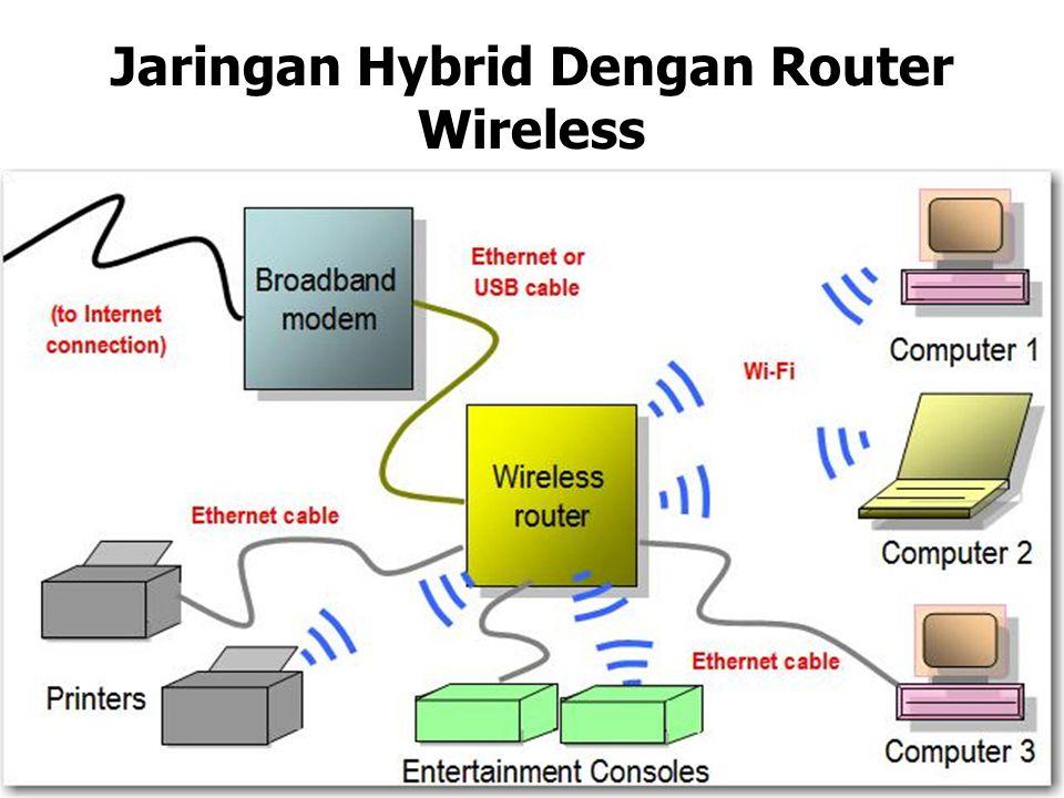 Jaringan Hybrid Dengan Router Wireless
