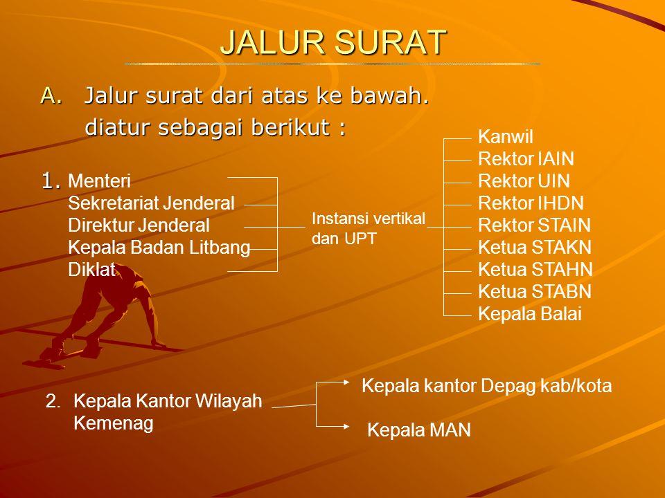 JALUR SURAT A.Jalur surat dari atas ke bawah. diatur sebagai berikut : 1. Menteri Sekretariat Jenderal Direktur Jenderal Kepala Badan Litbang Diklat I