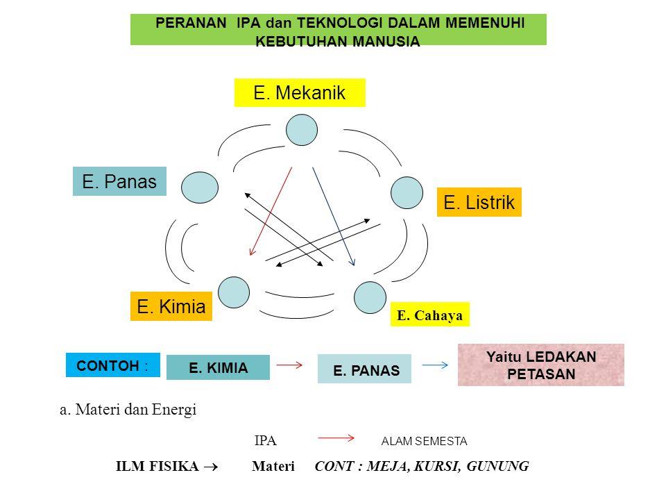 PERANAN IPA dan TEKNOLOGI DALAM MEMENUHI KEBUTUHAN MANUSIA E. Mekanik E. Listrik CONT : MEJA, KURSI, GUNUNG E. Kimia E. Panas CONTOH : E. KIMIA E. PAN