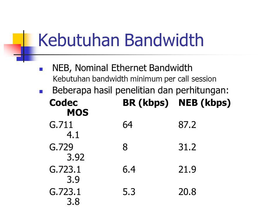 Kebutuhan Bandwidth  NEB, Nominal Ethernet Bandwidth Kebutuhan bandwidth minimum per call session  Beberapa hasil penelitian dan perhitungan: Codec