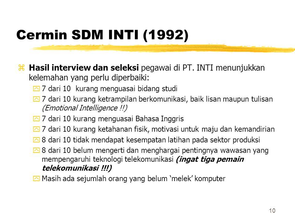 10 Cermin SDM INTI (1992) zHasil interview dan seleksi pegawai di PT. INTI menunjukkan kelemahan yang perlu diperbaiki: y7 dari 10 kurang menguasai bi