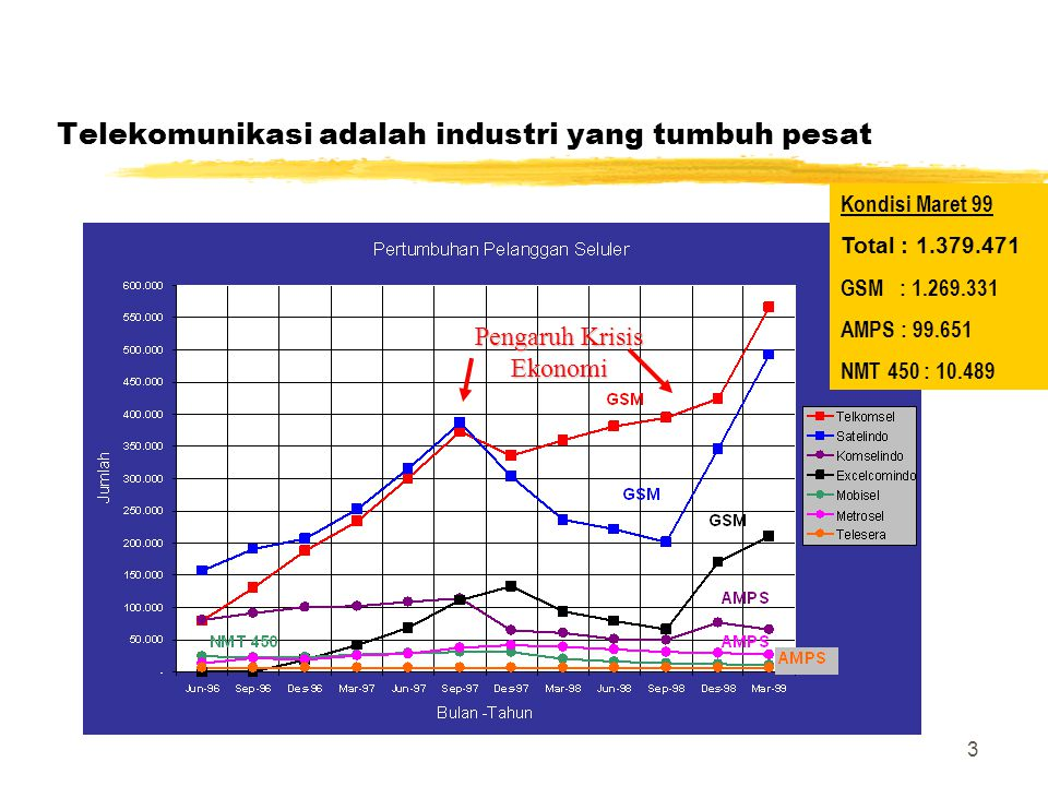 3 Telekomunikasi adalah industri yang tumbuh pesat Kondisi Maret 99 Total : 1.379.471 GSM : 1.269.331 AMPS : 99.651 NMT 450 : 10.489 Pengaruh Krisis E