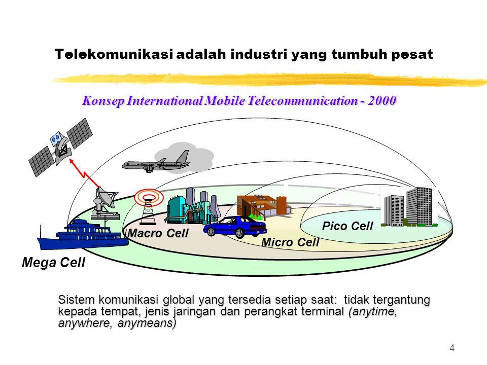 4 Telekomunikasi adalah industri yang tumbuh pesat Micro Cell Pico Cell Macro Cell Mega Cell Konsep International Mobile Telecommunication - 2000 Kons
