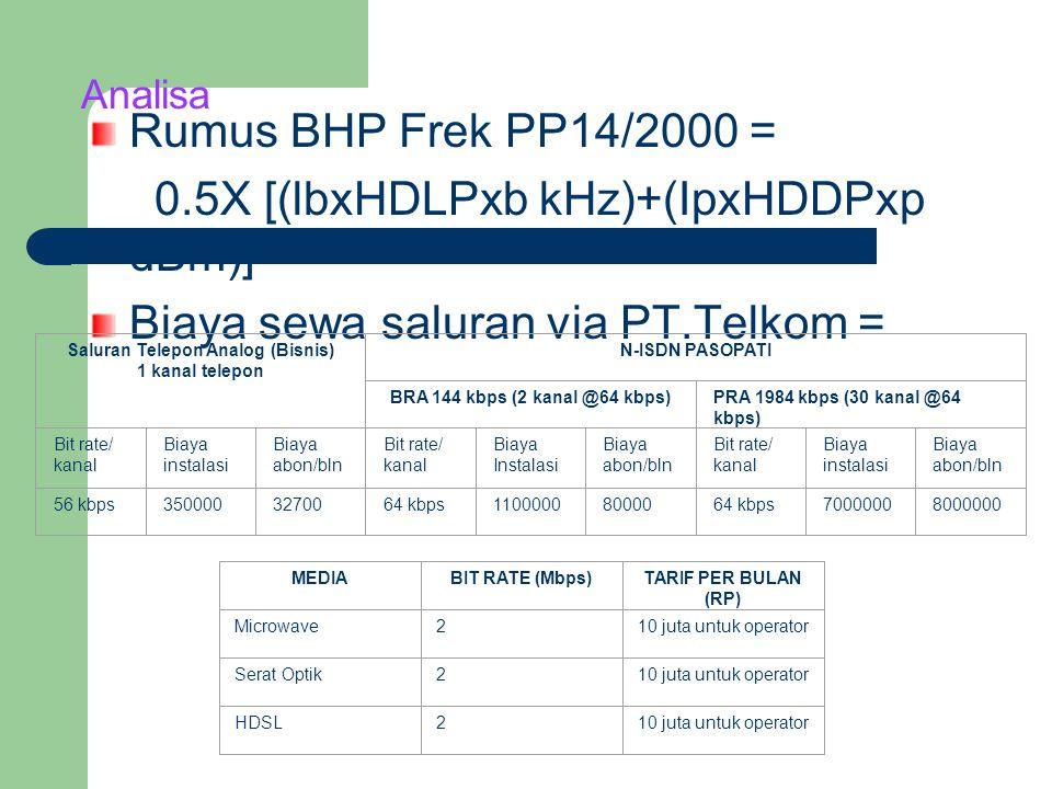 Analisa Rumus BHP Frek PP14/2000 = 0.5X [(lbxHDLPxb kHz)+(IpxHDDPxp dBm)] Biaya sewa saluran via PT.Telkom = MEDIABIT RATE (Mbps)TARIF PER BULAN (RP) Microwave210 juta untuk operator Serat Optik210 juta untuk operator HDSL210 juta untuk operator Saluran Telepon Analog (Bisnis) 1 kanal telepon N-ISDN PASOPATI BRA 144 kbps (2 kanal @64 kbps)PRA 1984 kbps (30 kanal @64 kbps) Bit rate/ kanal Biaya instalasi Biaya abon/bln Bit rate/ kanal Biaya Instalasi Biaya abon/bln Bit rate/ kanal Biaya instalasi Biaya abon/bln 56 kbps3500003270064 kbps11000008000064 kbps70000008000000
