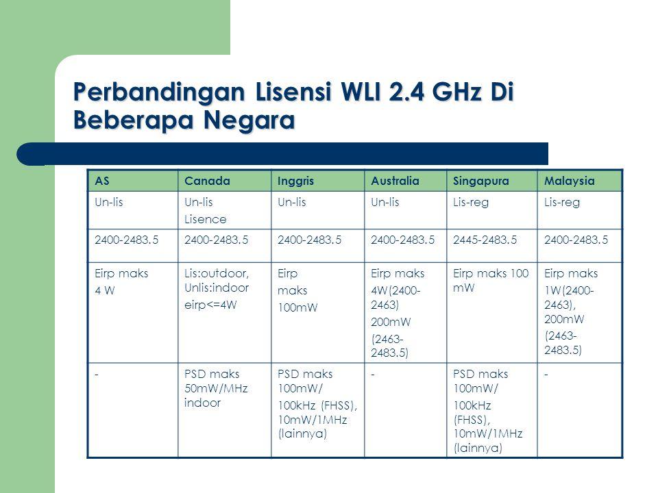 Perbandingan Lisensi WLI 2.4 GHz Di Beberapa Negara ASCanadaInggrisAustraliaSingapuraMalaysia Un-lis Lisence Un-lis Lis-reg 2400-2483.5 2445-2483.52400-2483.5 Eirp maks 4 W Lis:outdoor, Unlis:indoor eirp<=4W Eirp maks 100mW Eirp maks 4W(2400- 2463) 200mW (2463- 2483.5) Eirp maks 100 mW Eirp maks 1W(2400- 2463), 200mW (2463- 2483.5) -PSD maks 50mW/MHz indoor PSD maks 100mW/ 100kHz (FHSS), 10mW/1MHz (lainnya) -PSD maks 100mW/ 100kHz (FHSS), 10mW/1MHz (lainnya) -