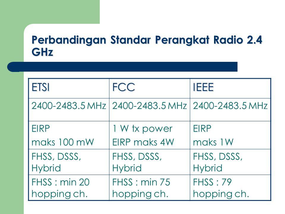 Perbandingan Standar Perangkat Radio 2.4 GHz ETSIFCCIEEE 2400-2483.5 MHz EIRP maks 100 mW 1 W tx power EIRP maks 4W EIRP maks 1W FHSS, DSSS, Hybrid FHSS : min 20 hopping ch.