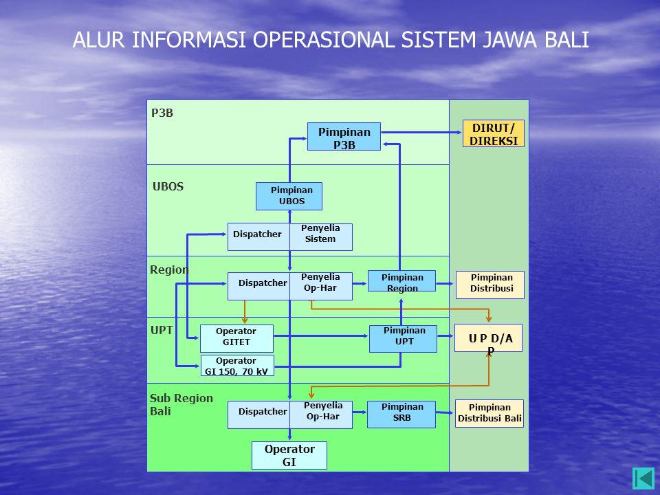 Sub Region Bali Pimpinan SRB Operator GI Penyelia Op-Har Dispatcher UPT Pimpinan UPT Operator GI 150, 70 kV Operator GITET Region P3B DIRUT/ DIREKSI P