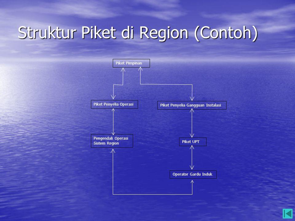 Struktur Piket di Region (Contoh) Piket Pimpinan Piket Penyelia Gangguan Instalasi Piket Penyelia Operasi Pengendali Operasi Sistem Region Piket UPT O