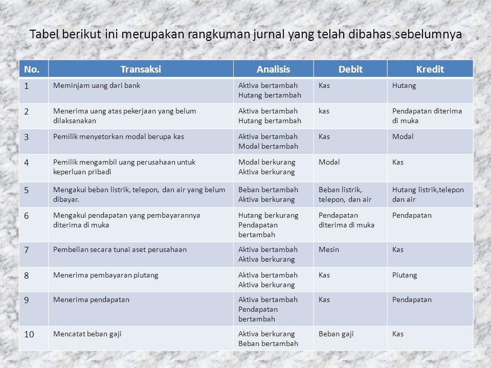 Tabel berikut ini merupakan rangkuman jurnal yang telah dibahas sebelumnya No.TransaksiAnalisisDebitKredit 1 Meminjam uang dari bankAktiva bertambah H