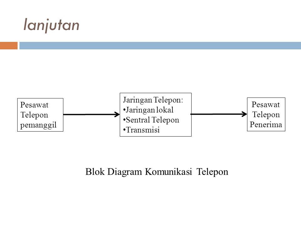lanjutan Pesawat Telepon pemanggil Jaringan Telepon: • Jaringan lokal • Sentral Telepon • Transmisi Pesawat Telepon Penerima Blok Diagram Komunikasi Telepon