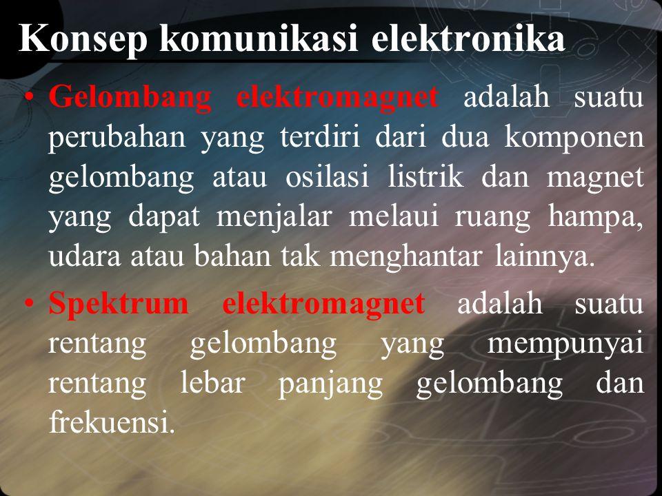 Konsep komunikasi elektronika •Gelombang elektromagnet adalah suatu perubahan yang terdiri dari dua komponen gelombang atau osilasi listrik dan magnet