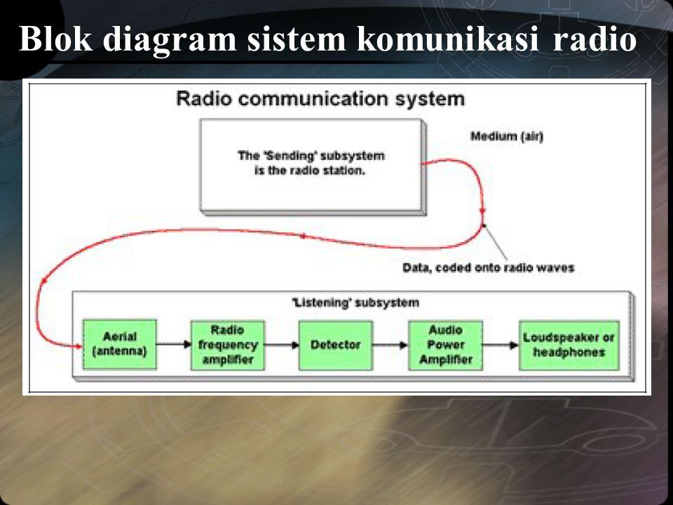 Blok diagram sistem komunikasi radio