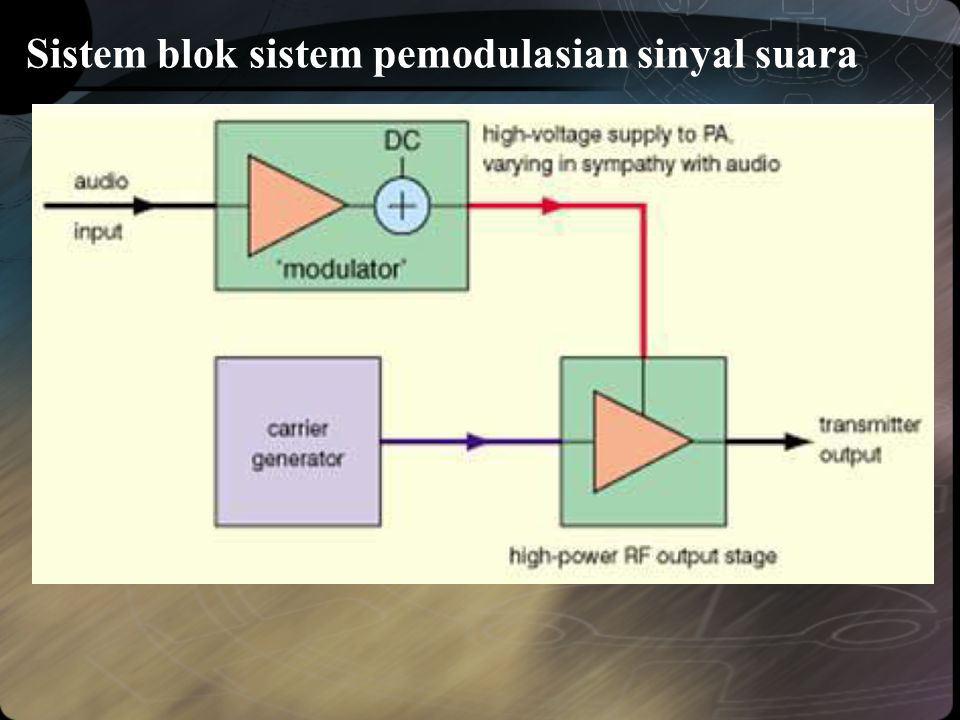 Sistem blok sistem pemodulasian sinyal suara