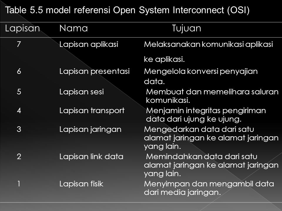 Table 5.5 model referensi Open System Interconnect (OSI) LapisanNamaTujuan 7 Lapisan aplikasiMelaksanakan komunikasi aplikasi ke aplikasi. 6 Lapisan p