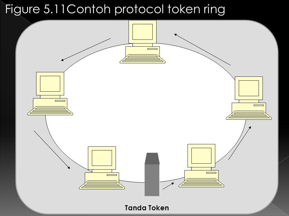 Figure 5.11Contoh protocol token ring Tanda Token