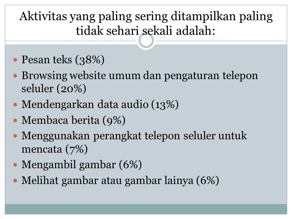 Hasil penelitian Pengguna Telepon seluler  1. 96 % digunakan untuk Interaksi Sosial  2. 78 % digunakan untuk bekerja  3. 30 % digunakan untuk Penga