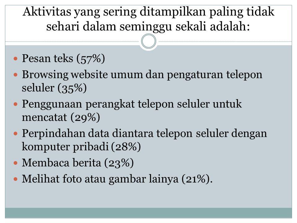 Aktivitas yang paling sering ditampilkan paling tidak sehari sekali adalah: PPesan teks (38%) BBrowsing website umum dan pengaturan telepon seluler (20%) MMendengarkan data audio (13%) MMembaca berita (9%) MMenggunakan perangkat telepon seluler untuk mencata (7%) MMengambil gambar (6%) MMelihat gambar atau gambar lainya (6%)