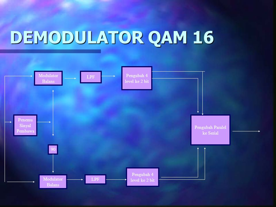 MODULATOR QAM 16 Pengubah 2 bit ke 4 level LPF X Q Q* 1 1* Pengubah 2bit ke4 LPF X PENJUML AH ± 90 Osilator Pembawa Masukan F/ 4 bit per detik