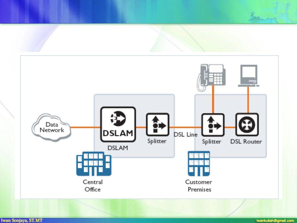 TIPE DSL Tipe –tipe teknologi DSL telah diimplementasikan untuk memenuhi kebutuhan pelanggan yang berbeda : • DSL Simetrik • DSL Asimetrik • DSL Asimetrik dan Simetrik